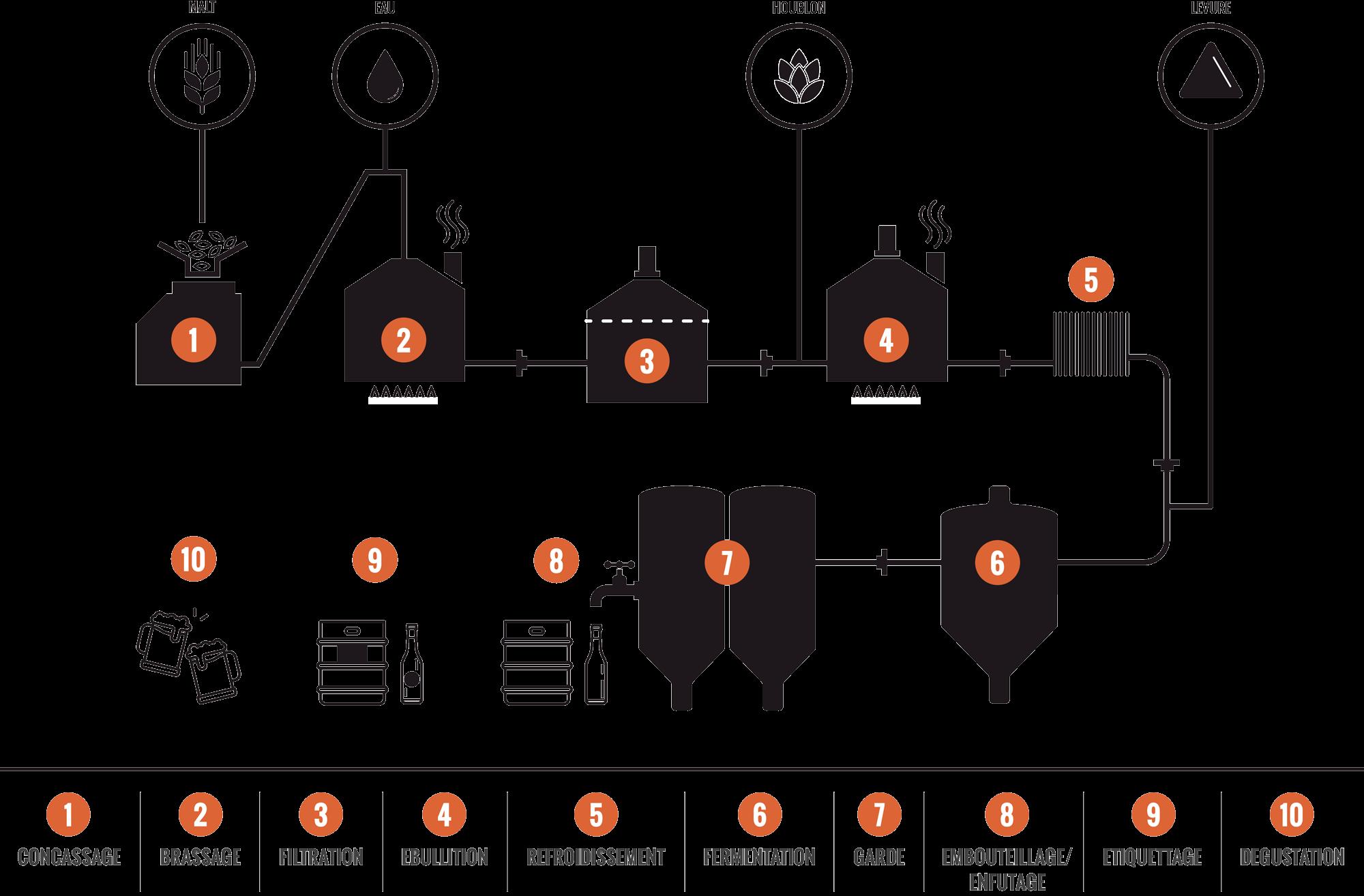 processus de brassage